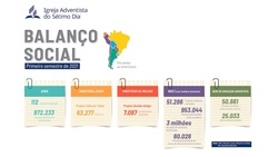 Indicators show the main contributions of the Adventist Church (Art: Tiago Wordell/Courtesy of the South American Division]